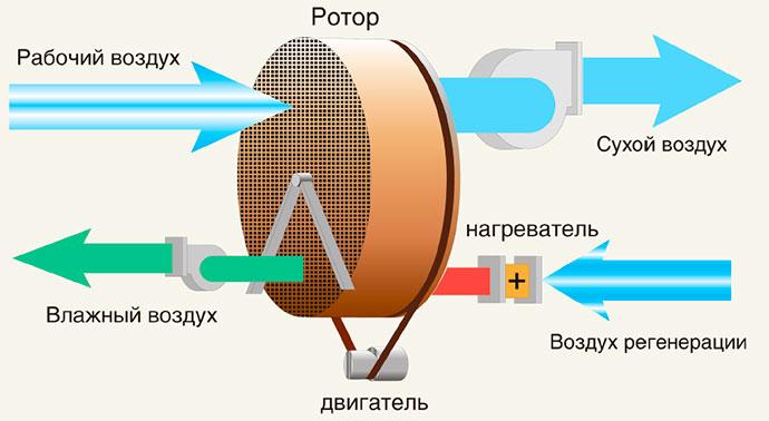 Применение осушителей воздуха